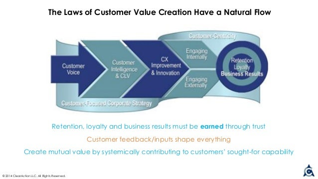 value creation what drives your company Competitive advantage in technology intensive industries 203  let's say it costs that company $500 to make your  the role of value creation and costs in.