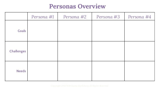 Basic Mapping of Personas Copyright 2018 Web Savvy Marketing, All Rights Reserved Persona #1 Persona #2 Persona #3 What pr...