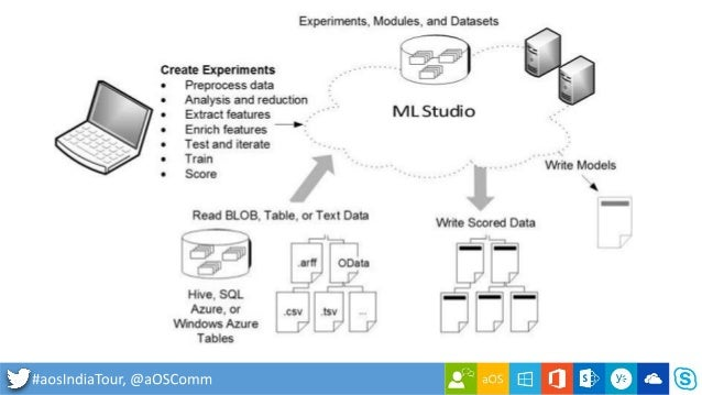 how to run machine learning experiments