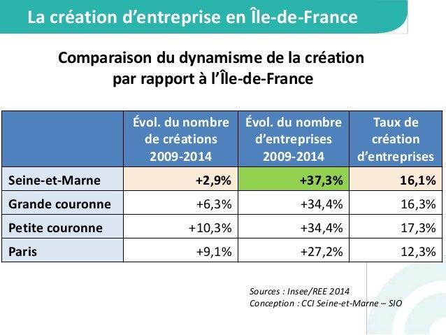Les chiffres 2014 de la création d'entreprise en Seine-et-Marne Slide 2