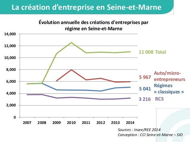Les chiffres 2014 de la création d'entreprise en Seine-et-Marne Slide 3