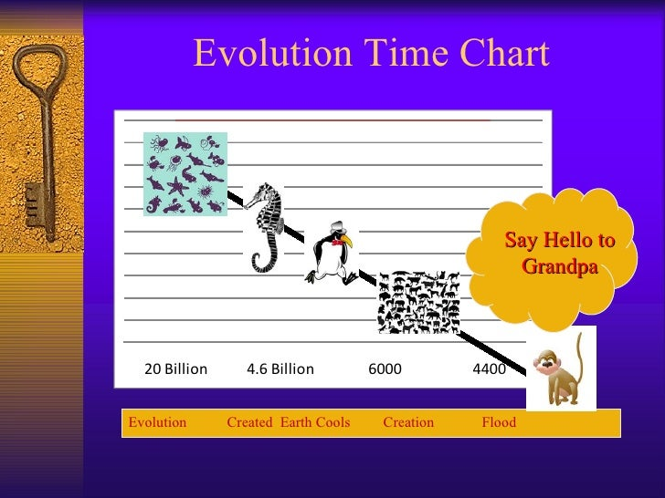 Is Evolution a Fact