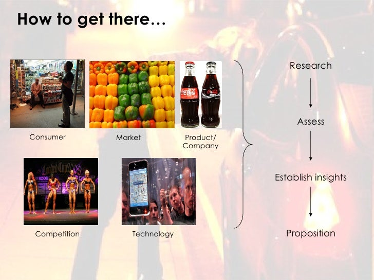 How to get there… Consumer Market Competition Product/ Company Technology Research Assess Establish insights Proposition