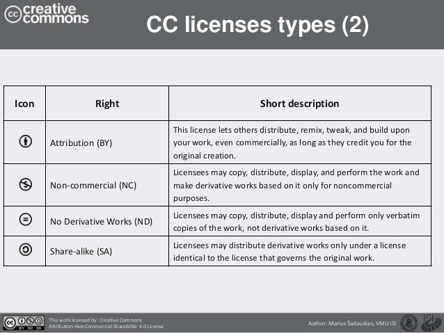 CC licenses types (2) Icon Right Short description Attribution (BY) This license lets others distribute, remix, tweak, and...