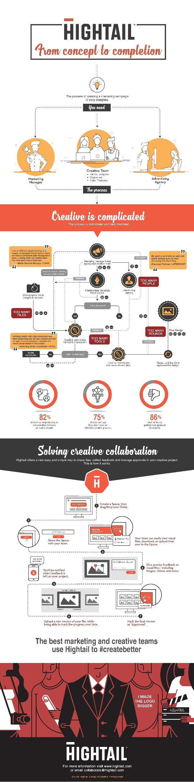 The creative process explained (infographic)