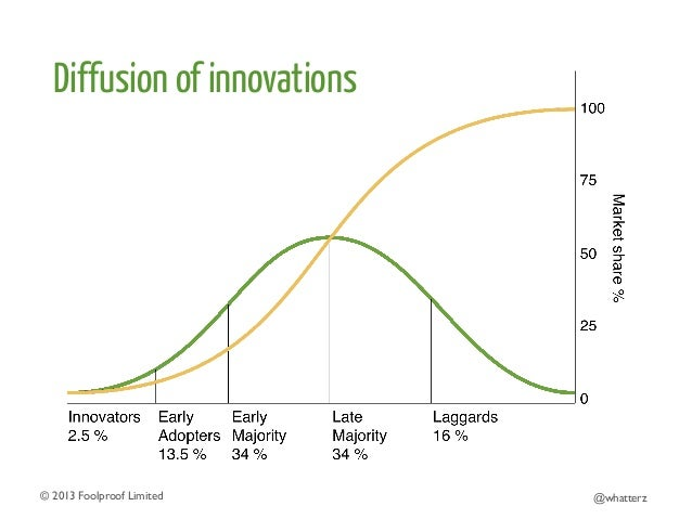 Diffusion of innovations  © 2013 Foolproof Limited   @whatterz