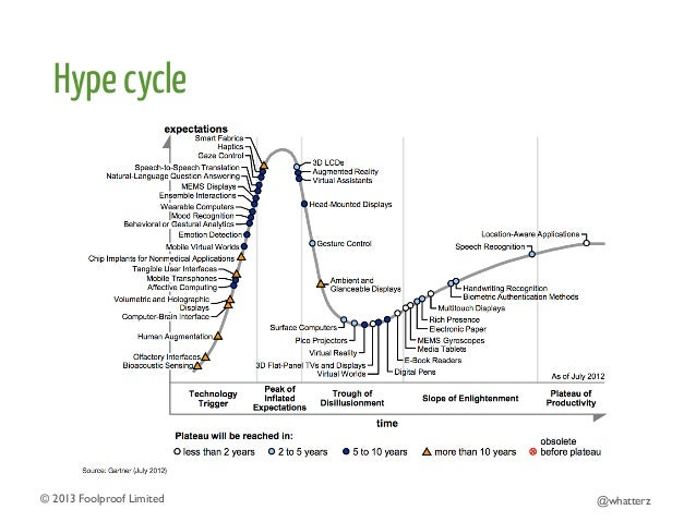 Hype cycle  © 2013 Foolproof Limited   @whatterz