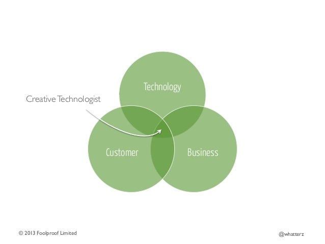 Technology Creative Technologist   Customer  © 2013 Foolproof Limited   Business  @whatterz