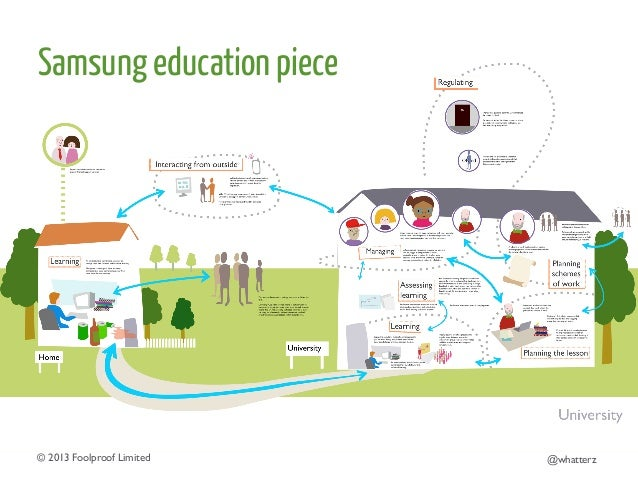 Samsung education piece  © 2013 Foolproof Limited   @whatterz