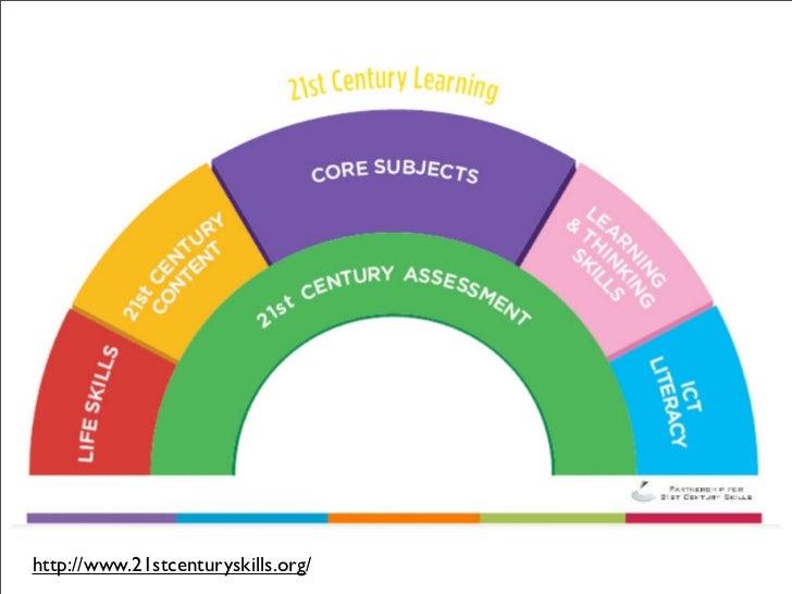 web 2.0 platform •                            •     E-Learning                   Folksonomy      LMS, CMS, VLE, etc       ...