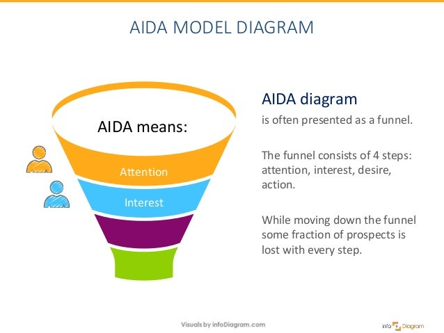 aida model example