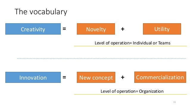 The vocabulary 11 Creativity Novelty Utility+= Level of operation= Individual or Teams Innovation New concept Commercializ...