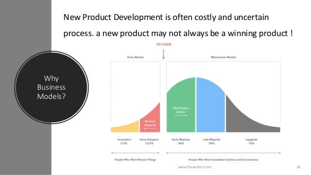 Why Business Models? www.PavanSoni.com 18 New Product Development is often costly and uncertain process. a new product may...