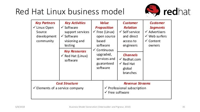 Red Hat Linux business model Key Partners ✓ Linux Open Source development community Key Activities ✓ Software support serv...