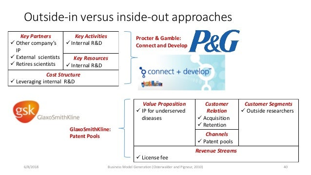 Outside-in versus inside-out approaches 6/8/2018 Business Model Generation (Osterwalder and Pigneur, 2010) 40 Key Partners...