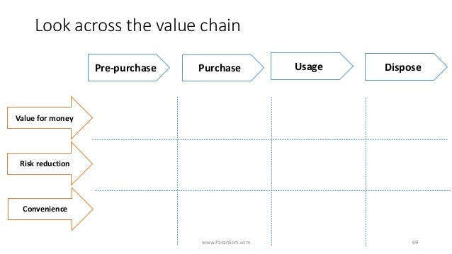 Look across the value chain www.PavanSoni.com 69 Pre-purchase Purchase Usage Dispose Value for money Risk reduction Conven...