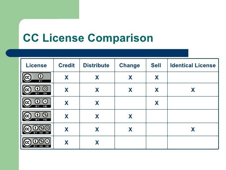 CC License Comparison X X X X X X X X X X X X X X X X X X X X X Identical License Sell  Change  Distribute  Credit License