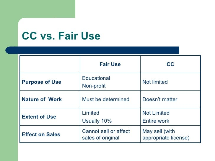 CC vs. Fair Use May sell (with appropriate license) Cannot sell or affect sales of original Effect on Sales Not Limited En...