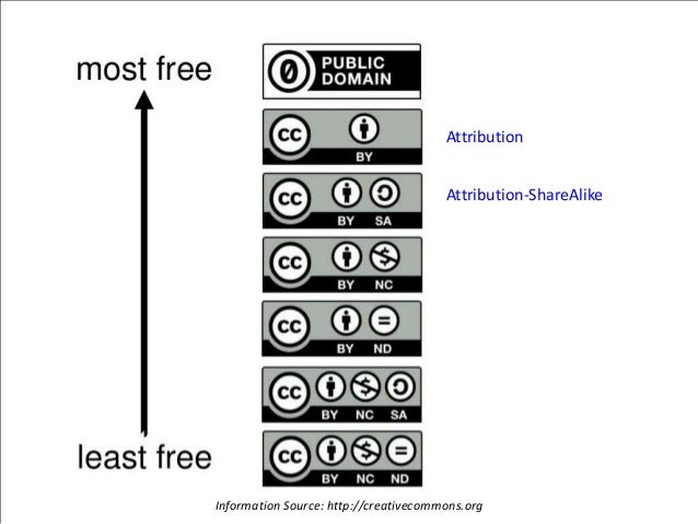 Attribution Attribution-ShareAlike Information Source: http://creativecommons.org