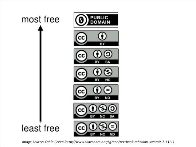 Image Source: Cable Green (http://www.slideshare.net/cgreen/textbook-rebellion-summit-7-1311)