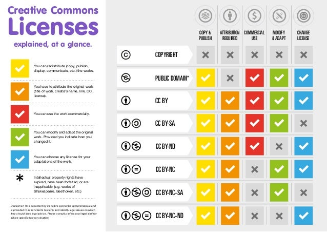 Creative Commons Licenses explained - at a glance.