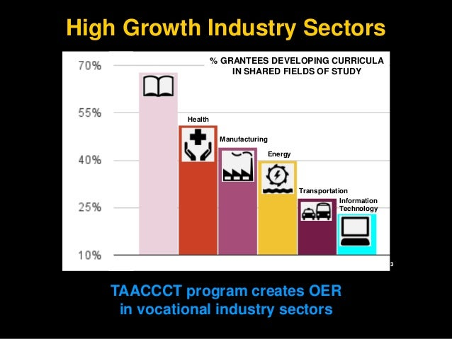 High Growth Industry Sectors  % GRANTEES DEVELOPING CURRICULA  IN SHARED FIELDS OF STUDY  Energy  Health  Manufacturing  B...