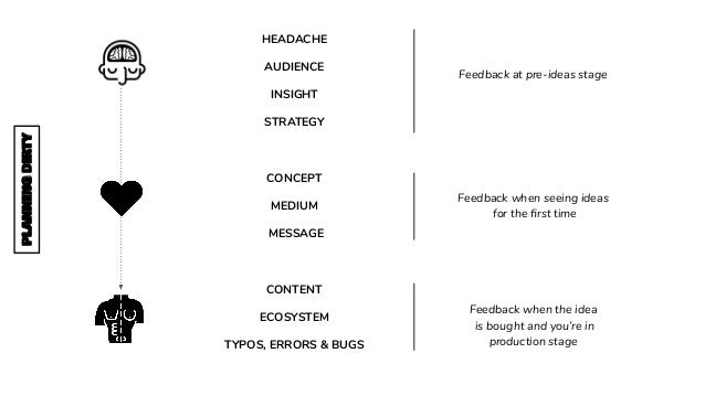 HEADACHE AUDIENCE INSIGHT STRATEGY CONCEPT MEDIUM MESSAGE CONTENT ECOSYSTEM TYPOS, ERRORS & BUGS Feedback at pre-ideas sta...