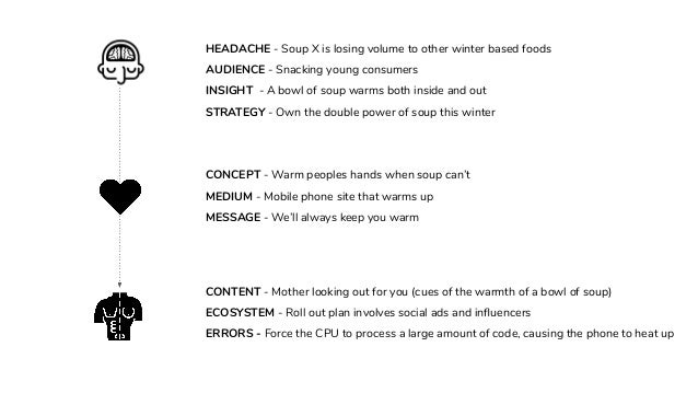 HEADACHE - Soup X is losing volume to other winter based foods AUDIENCE - Snacking young consumers INSIGHT - A bowl of sou...