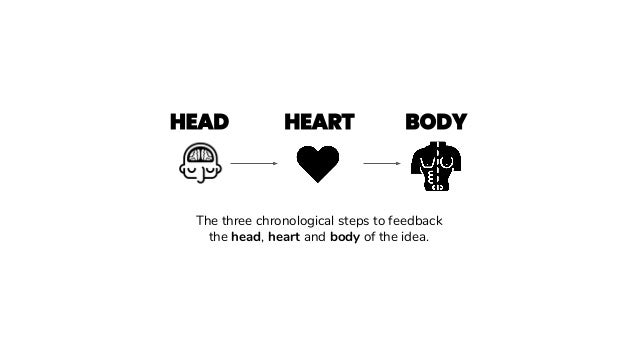 The three chronological steps to feedback the head, heart and body of the idea.