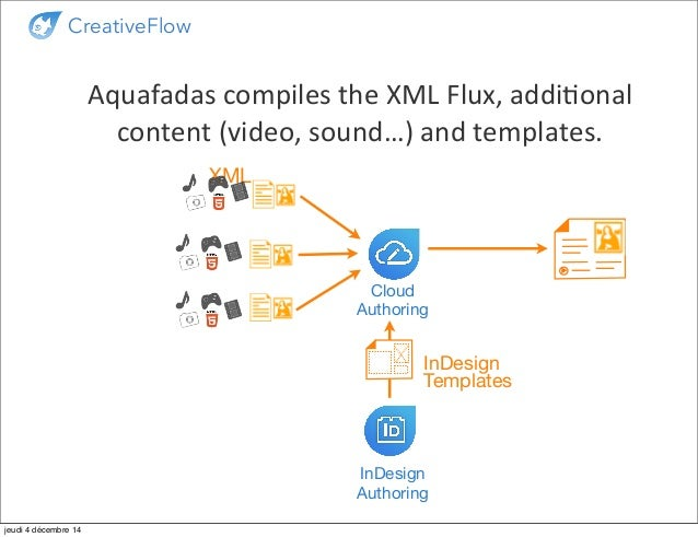 CreativeFlow: Automatic Workflow for Tablet Publishing