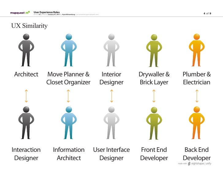 UX Roles and Job Titles
