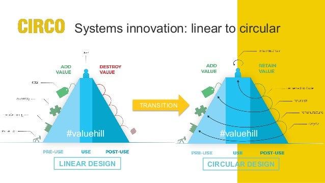 "Methodology (micro level) • ""Creating business through circular design"" • 3 one day workshops • 10 companies, 2p p. com..."