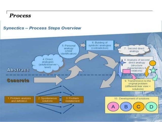 creative problem solving synectics ppt