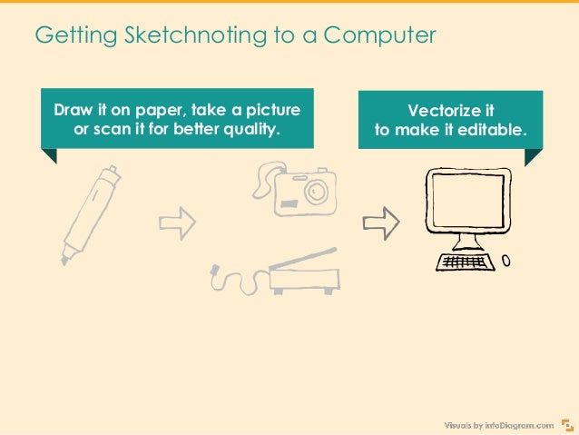 Getting Sketchnoting to a Computer Draw it on paper, take a picture or scan it for better quality. With vector symbols mak...