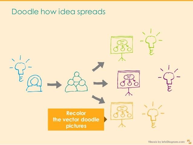 Copyright: infoDiagram.com Make a blackboard version of your doodle Stimulates brain Improves learning Helpstoseea bigpict...