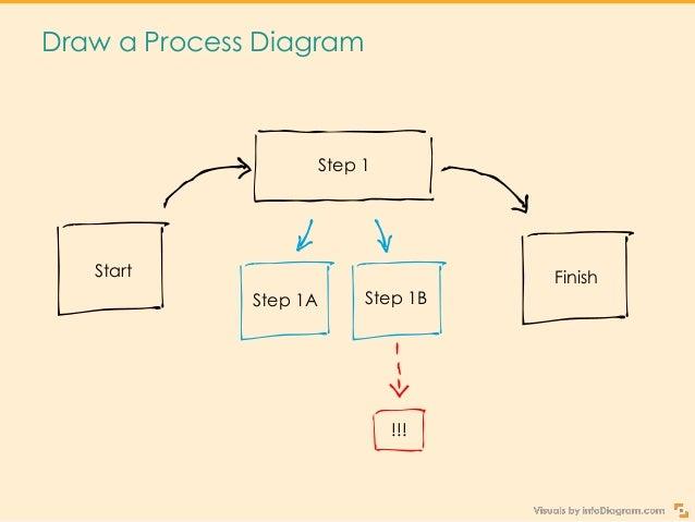 Get Creative Sketchnoting Your Presentation Slide 15