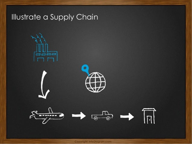 Copyright: infoDiagram.com Illustrate a Supply Chain