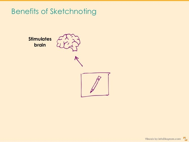 Benefits of Sketchnoting Stimulates brain Releases creativity