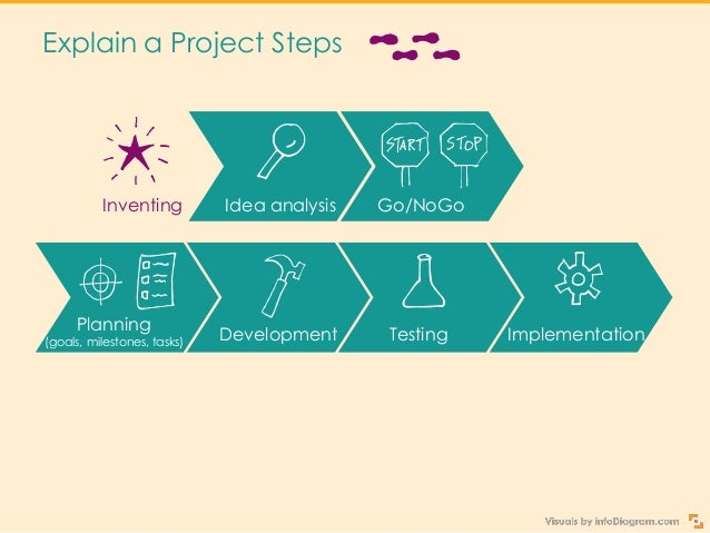 Explain a Project Steps Profitability analysis Development Inventing Idea analysis Testing Documentation Successful projec...