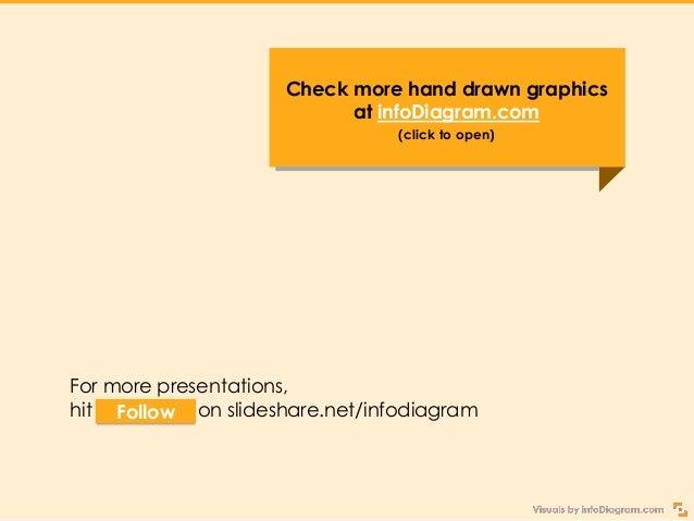 Get Creative Sketchnoting Your Presentation