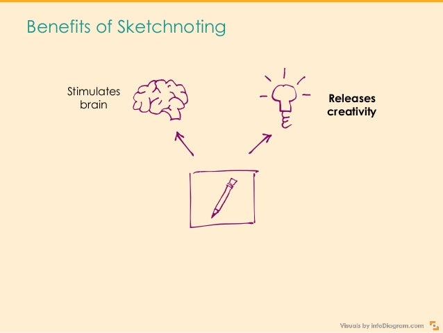 Benefits of Sketchnoting Stimulates brain Releases creativity Fast notetaking