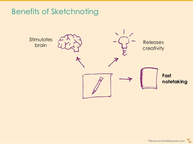 Benefits of Sketchnoting Stimulates brain Releases creativity Helps to organize knowledge Fast notetaking