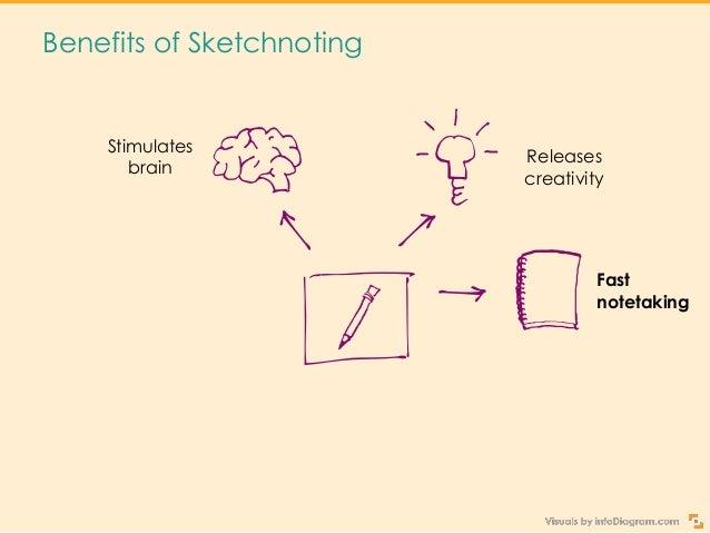 Get Creative Sketchnoting Your Presentation Slide 4