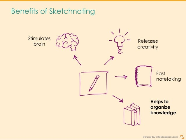 Benefits of Sketchnoting Stimulates brain Releases creativity Improves learning Helps to organize knowledge Fast notetaking