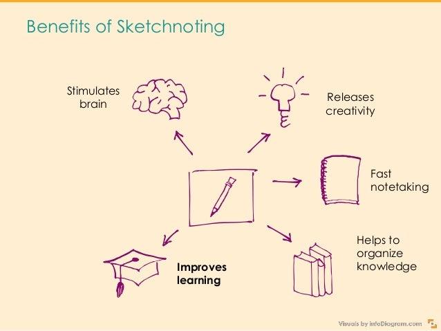 Get Creative Sketchnoting Your Presentation Slide 6