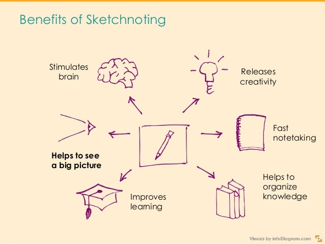 Sketchnoting is no doubt a great way to get creative But how to put your doodles in a computer presentation?