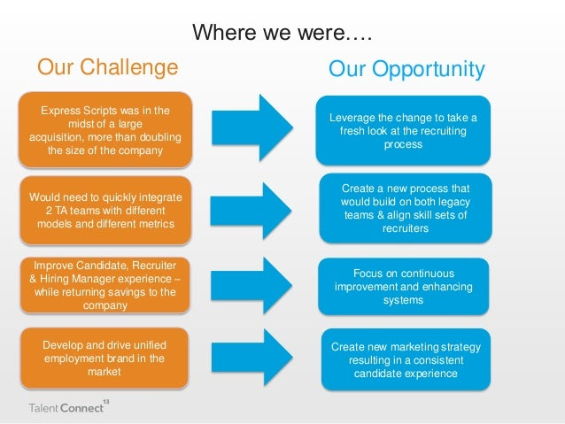 strategic process for recruiting employees A good employee recruiting strategy is the best way to avoid having recruiting turn into a time-draining, money-sucking activity we have all run an ad and been inundated with unqualified people who eat up time and resources.