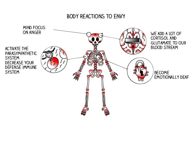 Body reactions to positive envy