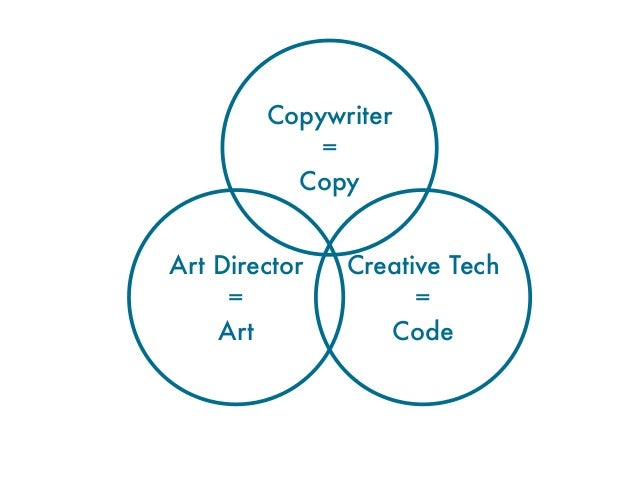 Be briefed to originate ideas to solvecommunications problems for our clientsWork within a creative platform - theBIG idea...