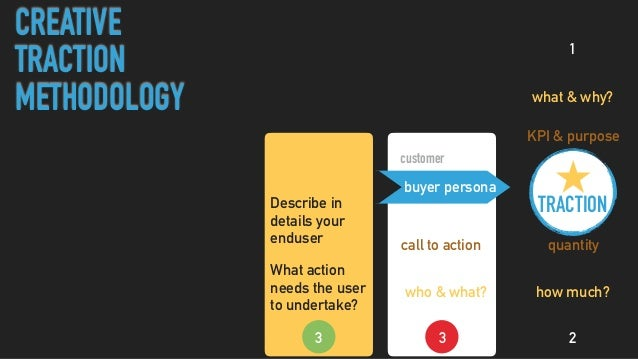 who & what? buyer persona customer positioningtouchpointtraction channels stranger visitor lead promoters call to actionva...